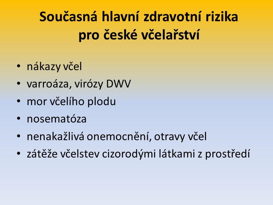 Současná hlavní zdravotní rizika pro české včelařství nákazy včel varroáza, virózy DWV mor včelího plodu nosematóza nenakažlivá onemocnění, otravy vče