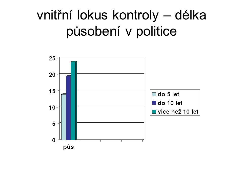 vnitřní lokus kontroly – délka působení v politice