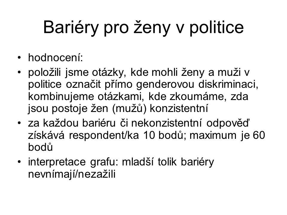 Bariéry pro ženy v politice