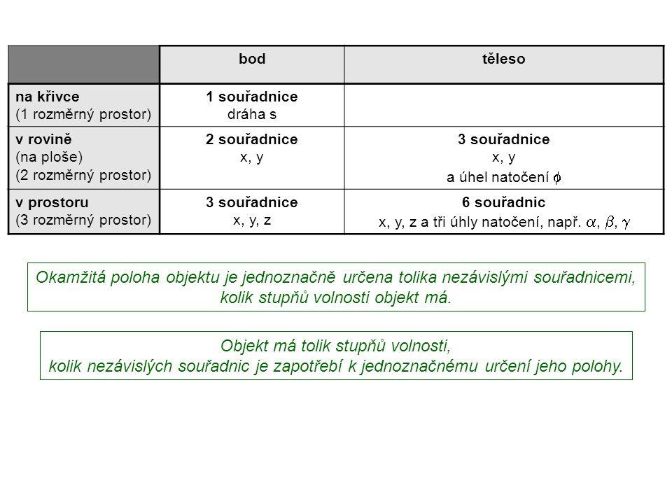 Dynamika I, 1. přednáška bodtěleso na křivce (1 rozměrný prostor) 1 souřadnice dráha s v rovině (na ploše) (2 rozměrný prostor) 2 souřadnice x, y 3 so