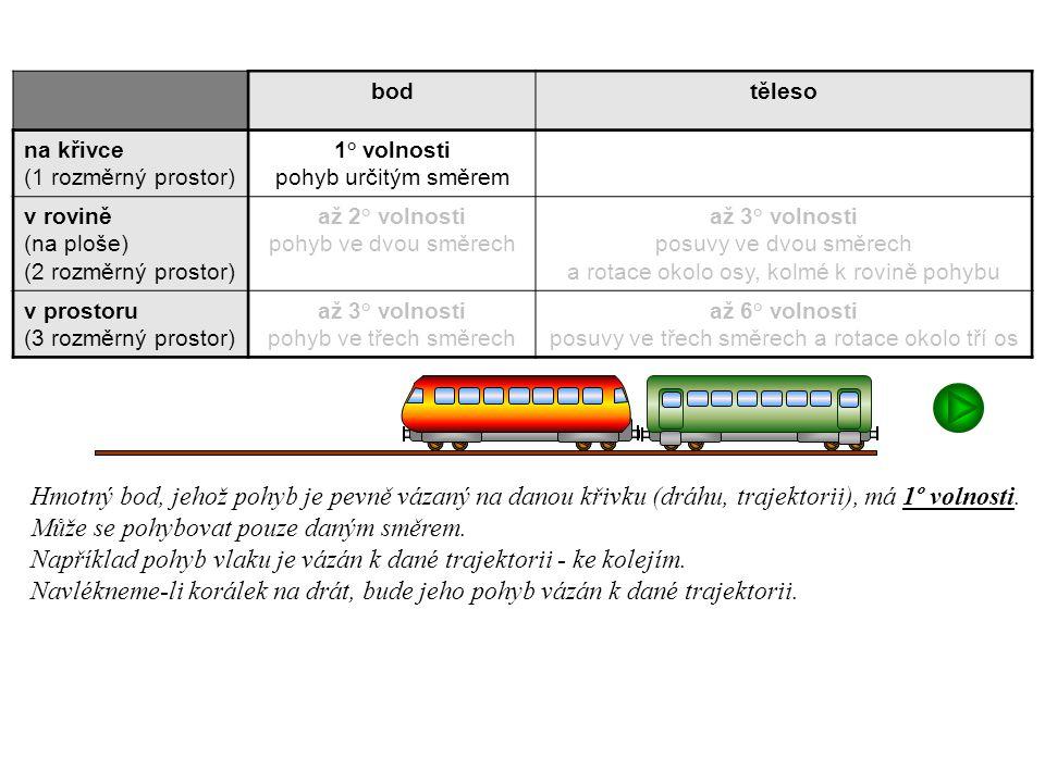 Dynamika I, 1. přednáška bodtěleso na křivce (1 rozměrný prostor) 1° volnosti pohyb určitým směrem v rovině (na ploše) (2 rozměrný prostor) až 2° voln