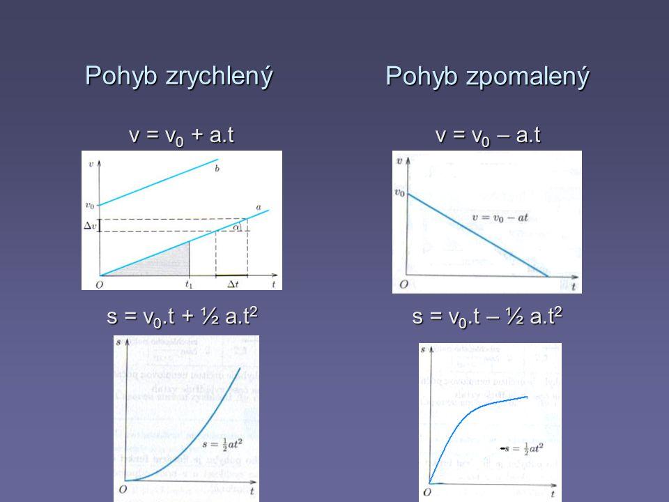 Pohyb zrychlený v = v 0 + a.t v = v 0 – a.t s = v 0.t + ½ a.t 2 s = v 0.t – ½ a.t 2 Pohyb zpomalený
