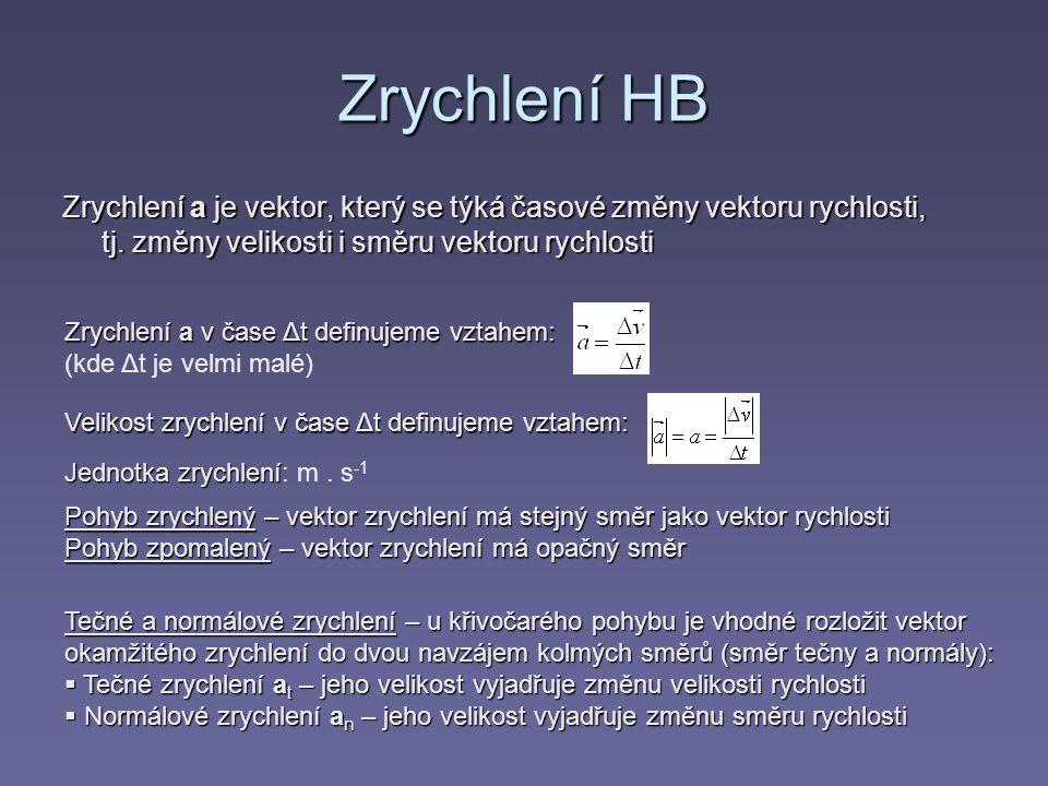 Zrychlení HB Zrychlení a je vektor, který se týká časové změny vektoru rychlosti, tj. změny velikosti i směru vektoru rychlosti Zrychlení a v čase Δt