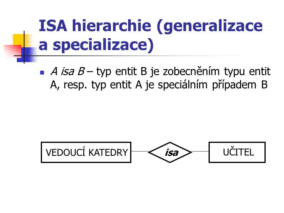 ISA hierarchie (generalizace a specializace) A isa B – typ entit B je zobecněním typu entit A, resp. typ entit A je speciálním případem B VEDOUCÍ KATE