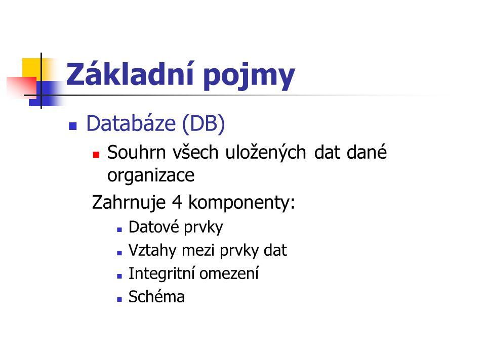 Základní pojmy Databáze (DB) Souhrn všech uložených dat dané organizace Zahrnuje 4 komponenty: Datové prvky Vztahy mezi prvky dat Integritní omezení S