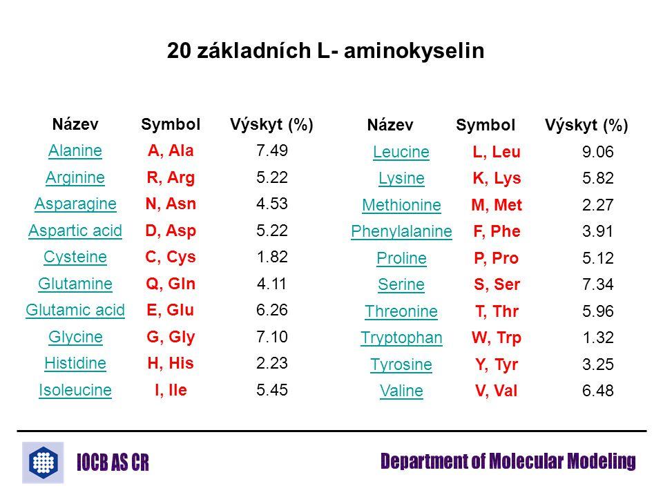 NázevSymbolVýskyt (%) AlanineA, Ala7.49 ArginineR, Arg5.22 AsparagineN, Asn4.53 Aspartic acidD, Asp5.22 CysteineC, Cys1.82 GlutamineQ, Gln4.11 Glutamic acidE, Glu6.26 GlycineG, Gly7.10 HistidineH, His2.23 IsoleucineI, Ile5.45 LeucineL, Leu9.06 LysineK, Lys5.82 MethionineM, Met2.27 PhenylalanineF, Phe3.91 ProlineP, Pro5.12 SerineS, Ser7.34 ThreonineT, Thr5.96 TryptophanW, Trp1.32 TyrosineY, Tyr3.25 ValineV, Val6.48 NázevSymbolVýskyt (%) 20 základních L- aminokyselin