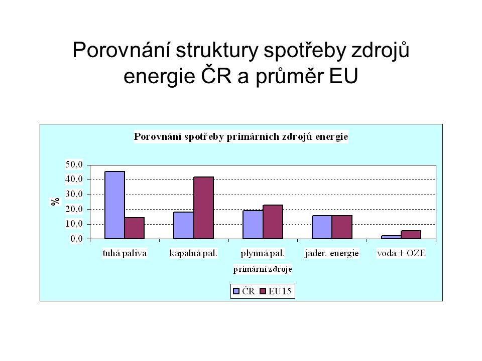 Porovnání struktury spotřeby zdrojů energie ČR a průměr EU