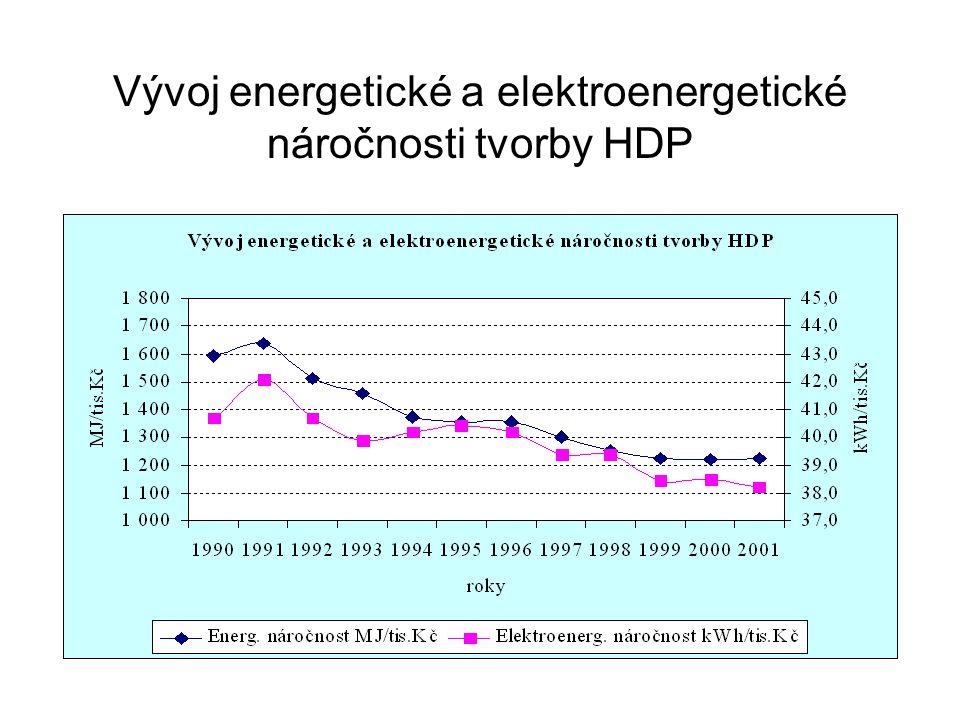 Vývoj energetické a elektroenergetické náročnosti tvorby HDP