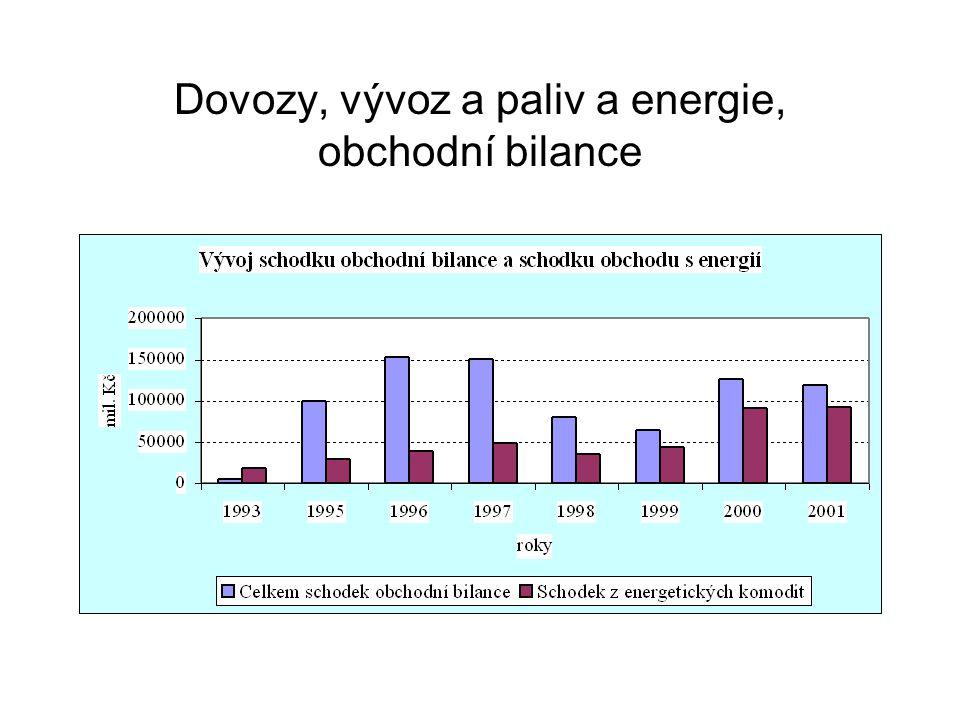 Dovozy, vývoz a paliv a energie, obchodní bilance
