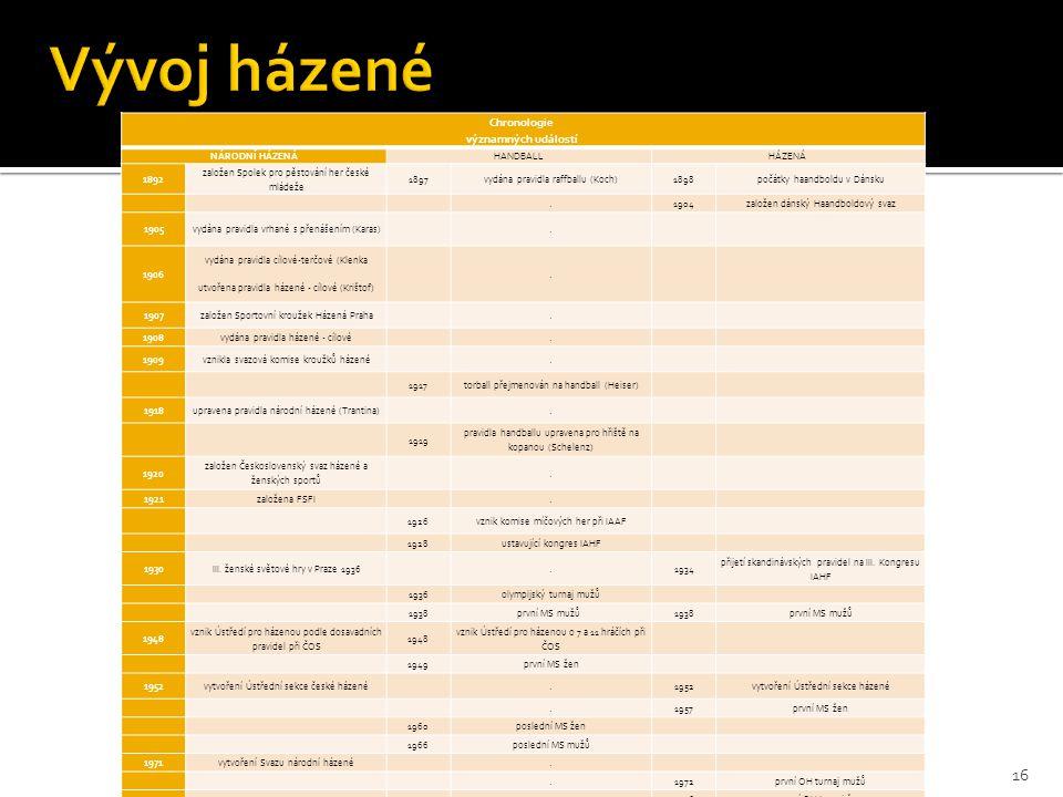 Chronologie významných událostí NÁRODNÍ HÁZENÁHANDBALLHÁZENÁ 1892 založen Spolek pro pěstování her české mládeže 1897vydána pravidla raffballu (Koch)1