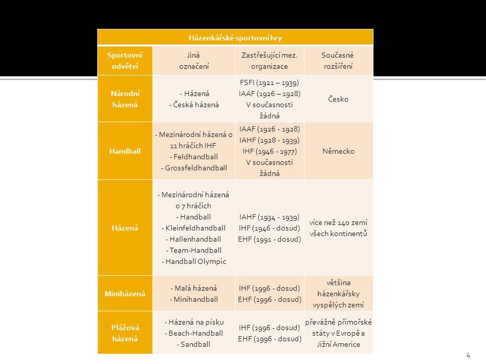  Útočné systémy   I.protiútok  a, brankářem  b, hráčem v poli   II.