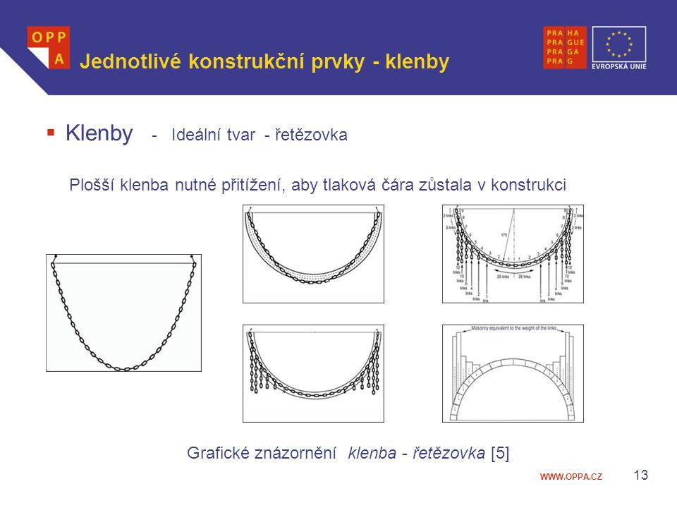 WWW.OPPA.CZ  Klenby - Ideální tvar - řetězovka Plošší klenba nutné přitížení, aby tlaková čára zůstala v konstrukci Grafické znázornění klenba - řetě
