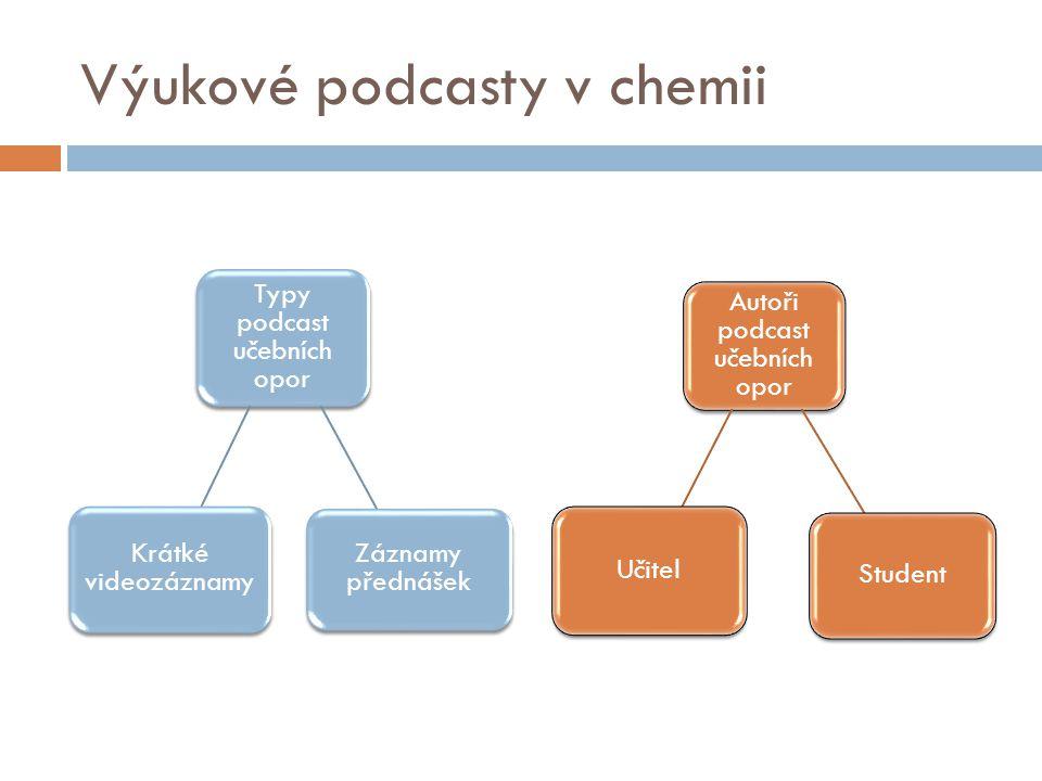 Výukové podcasty v chemii Autoři podcast učebních opor Učitel Student Typy podcast učebních opor Záznamy přednášek Krátké videozáznamy