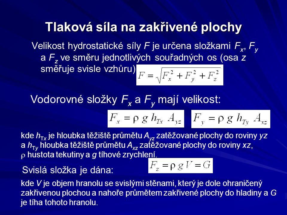Tlaková síla na zakřivené plochy Velikost hydrostatické síly F je určena složkami F x, F y a F z ve směru jednotlivých souřadných os (osa z směřuje svisle vzhůru): Vodorovné složky F x a F y mají velikost: kde h Tx je hloubka těžiště průmětu A yz zatěžované plochy do roviny yz a h Ty hloubka těžiště průmětu A xz zatěžované plochy do roviny xz,  hustota tekutiny a g tíhové zrychlení.