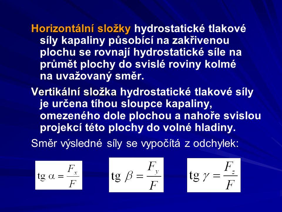 Horizontální složky Horizontální složky hydrostatické tlakové síly kapaliny působící na zakřivenou plochu se rovnají hydrostatické síle na průmět plochy do svislé roviny kolmé na uvažovaný směr.