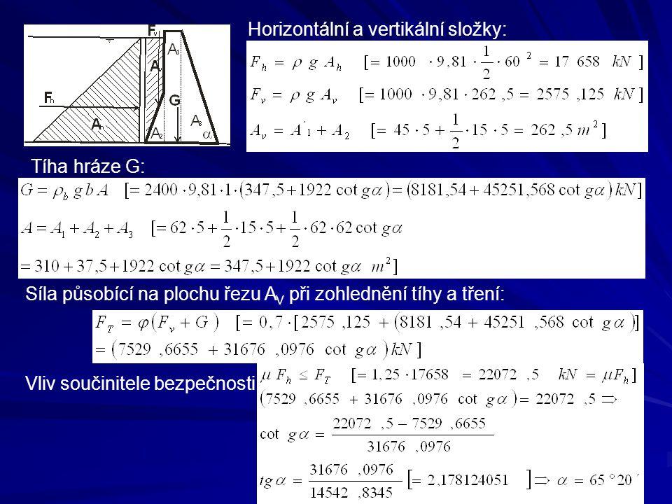 Tíha hráze G: Horizontální a vertikální složky: Síla působící na plochu řezu A V při zohlednění tíhy a tření: Vliv součinitele bezpečnosti