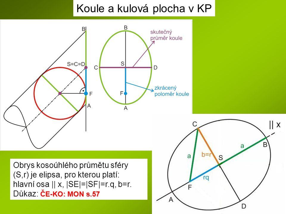Obrys kosoúhlého průmětu sféry (S,r) je elipsa, pro kterou platí: hlavní osa || x, |SE|=|SF|=r.q, b=r. ČE-KO: MON s.57 Důkaz: ČE-KO: MON s.57