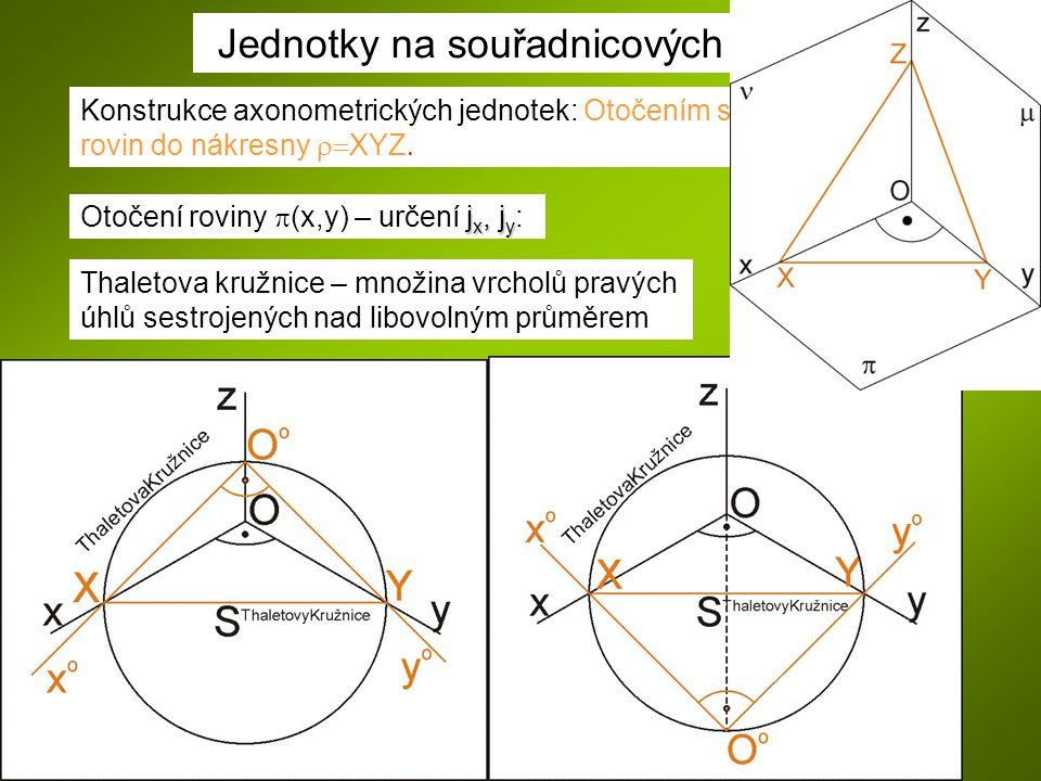 Jednotky na souřadnicových osách Thaletova kružnice – množina vrcholů pravých úhlů sestrojených nad libovolným průměrem Konstrukce axonometrických jed