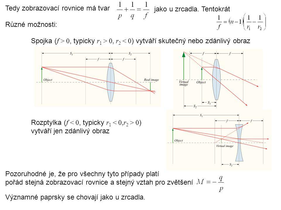 Různé možnosti: Spojka ( f > 0, typicky r 1 > 0, r 2 < 0 ) vytváří skutečný nebo zdánlivý obraz Rozptylka ( f 0 ) vytváří jen zdánlivý obraz Pozoruhod