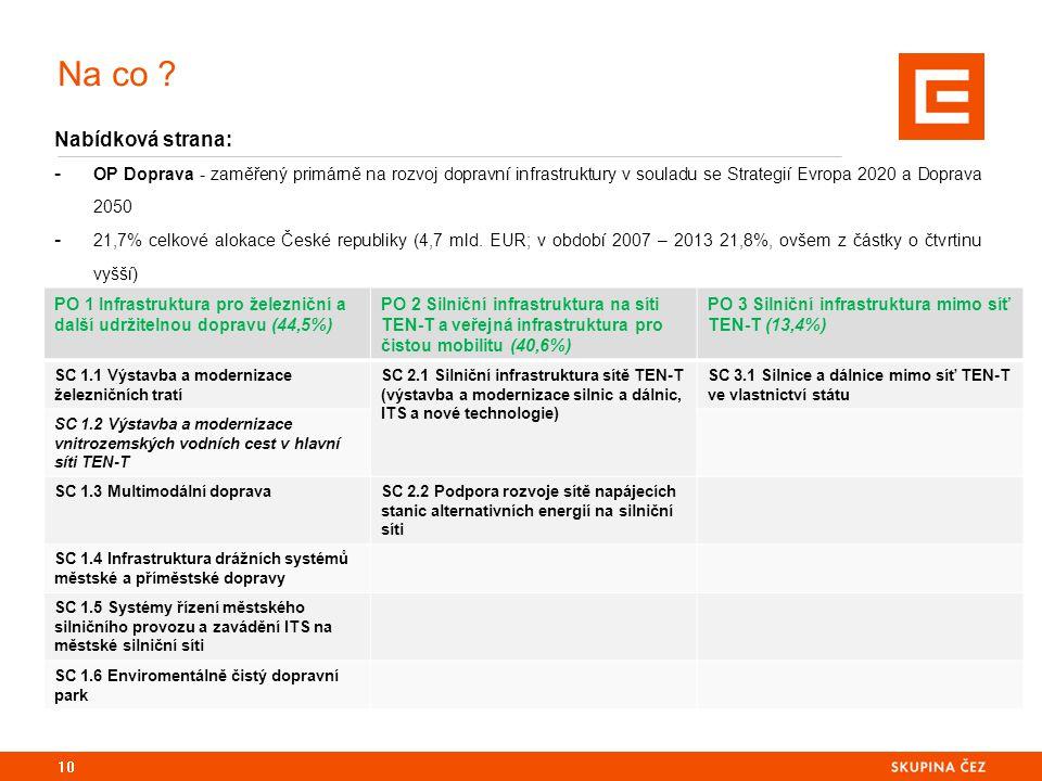 Na co ? Nabídková strana: - OP Doprava - zaměřený primárně na rozvoj dopravní infrastruktury v souladu se Strategií Evropa 2020 a Doprava 2050 - 21,7%
