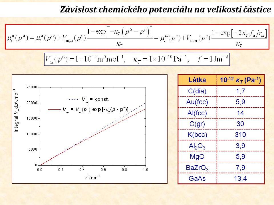 Látka10 -12 κ T (Pa -1 ) C(dia)1,7 Au(fcc)5,9 Al(fcc)14 C(gr)30 K(bcc)310 Al 2 O 3 3,9 MgO5,9 BaZrO 3 7,9 GaAs13,4 Závislost chemického potenciálu na velikosti částice