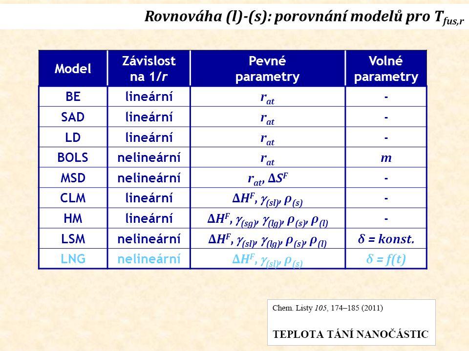 Model Závislost na 1/r Pevné parametry Volné parametry BElineární r at - SADlineární r at - LDlineární r at - BOLSnelineární r at m MSDnelineární r at, ΔS F - CLMlineární ΔH F,  (sl), ρ (s) - HMlineární ΔH F,  (sg),  (lg), ρ (s), ρ (l) - LSMnelineární ΔH F,  (sl),  (lg), ρ (s), ρ (l) δ = konst.