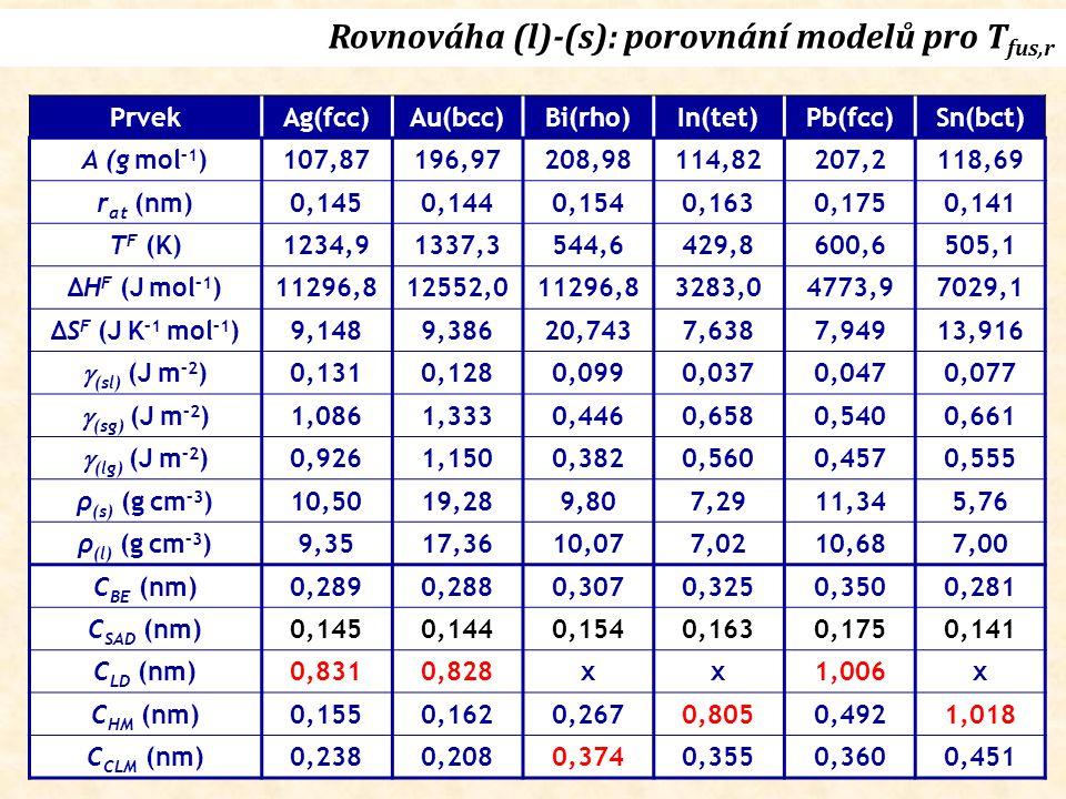 PrvekAg(fcc)Au(bcc)Bi(rho)In(tet)Pb(fcc)Sn(bct) A (g mol –1 )107,87196,97208,98114,82207,2118,69 r at (nm)0,1450,1440,1540,1630,1750,141 T F (K)1234,91337,3544,6429,8600,6505,1 ΔH F (J mol –1 )11296,812552,011296,83283,04773,97029,1 ΔS F (J K –1 mol –1 )9,1489,38620,7437,6387,94913,916  (sl) (J m –2 ) 0,1310,1280,0990,0370,0470,077  (sg) (J m –2 ) 1,0861,3330,4460,6580,5400,661  (lg) (J m –2 ) 0,9261,1500,3820,5600,4570,555 ρ (s) (g cm –3 )10,5019,289,807,2911,345,76 ρ (l) (g cm –3 )9,3517,3610,077,0210,687,00 C BE (nm)0,2890,2880,3070,3250,3500,281 C SAD (nm)0,1450,1440,1540,1630,1750,141 C LD (nm)0,8310,828xx1,006x C HM (nm)0,1550,1620,2670,8050,4921,018 C CLM (nm)0,2380,2080,3740,3550,3600,451
