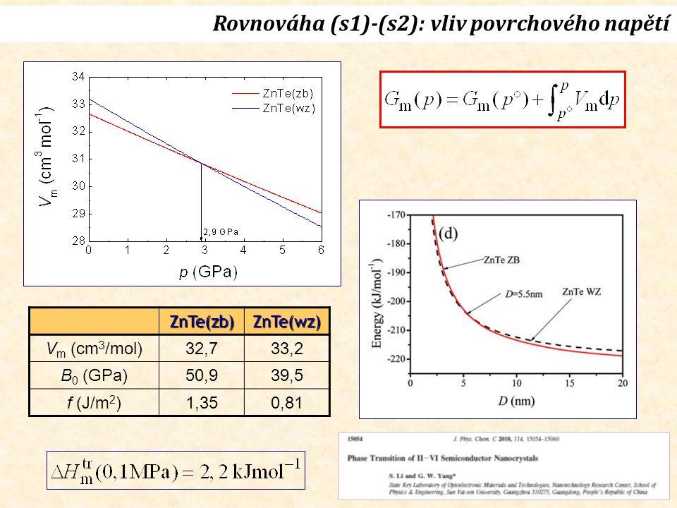 Rovnováha (s1)-(s2): vliv povrchového napětíZnTe(zb) ZnTe(wz) V m (cm 3 /mol)32,733,2 B 0 (GPa)50,939,5 f (J/m 2 )1,350,81