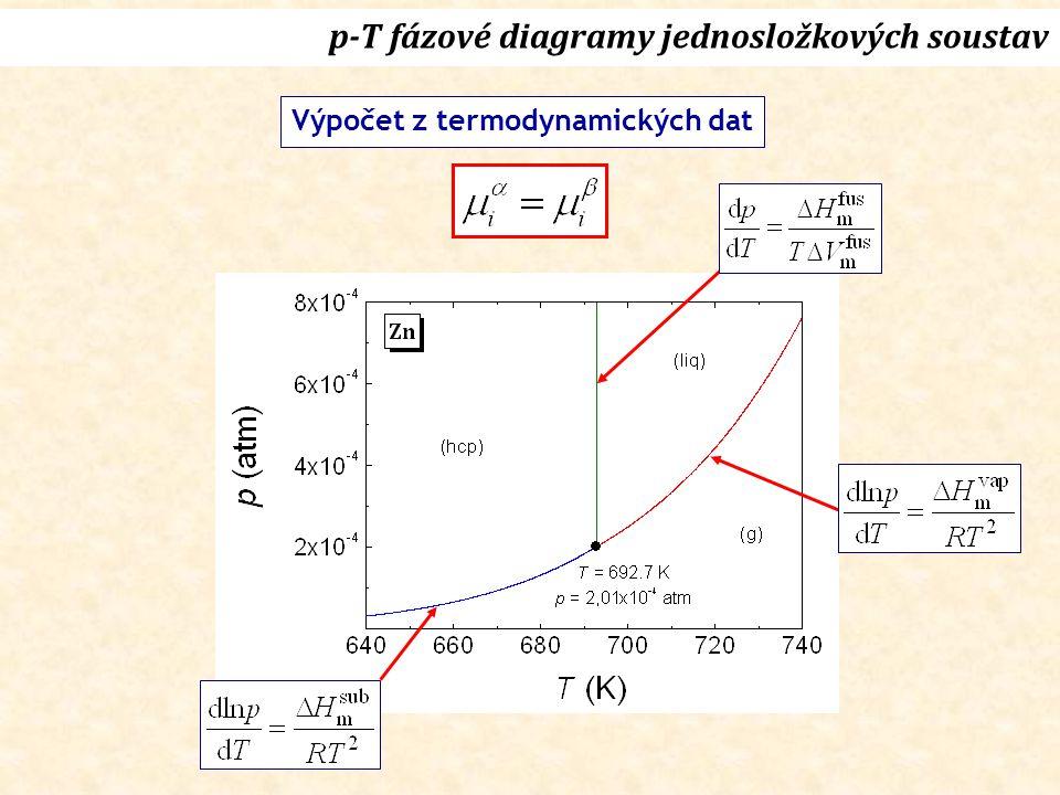 p-T fázové diagramy jednosložkových soustav Výpočet z termodynamických dat