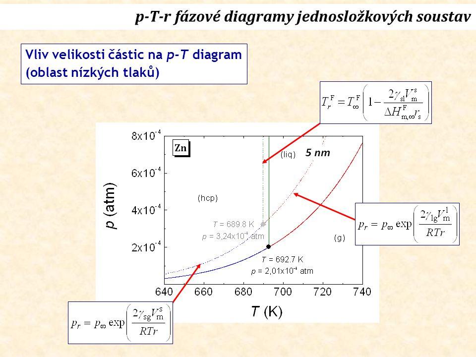 Vliv velikosti částic na p-T diagram (oblast nízkých tlaků) p-T-r fázové diagramy jednosložkových soustav 5 nm