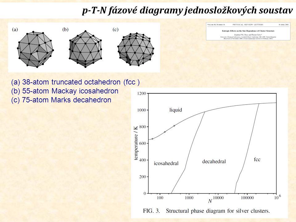 p-T-N fázové diagramy jednosložkových soustav (a) 38-atom truncated octahedron (fcc ) (b) 55-atom Mackay icosahedron (c) 75-atom Marks decahedron