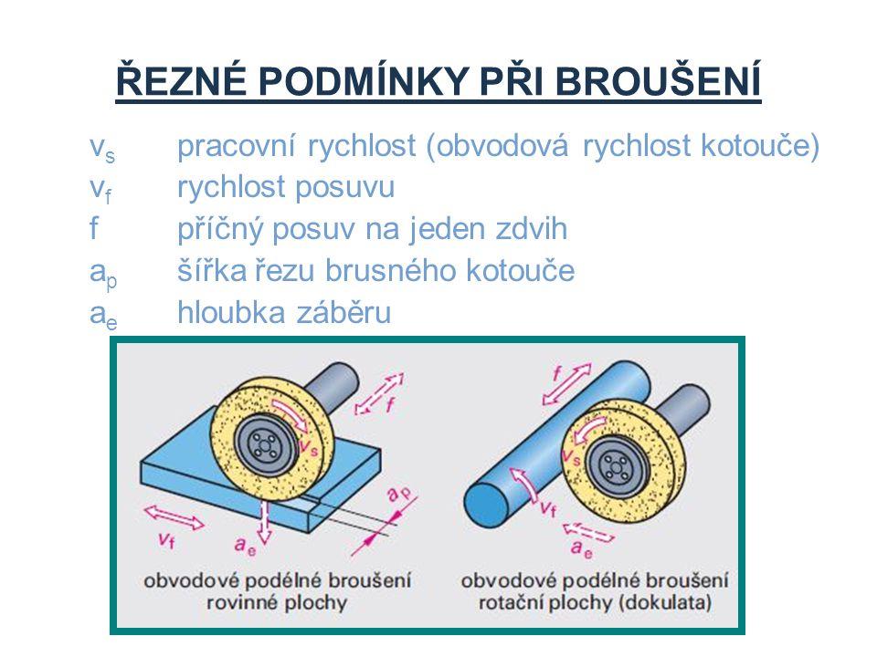 ŘEZNÉ PODMÍNKY PŘI BROUŠENÍ v s pracovní rychlost (obvodová rychlost kotouče) v f rychlost posuvu fpříčný posuv na jeden zdvih a p šířka řezu brusného