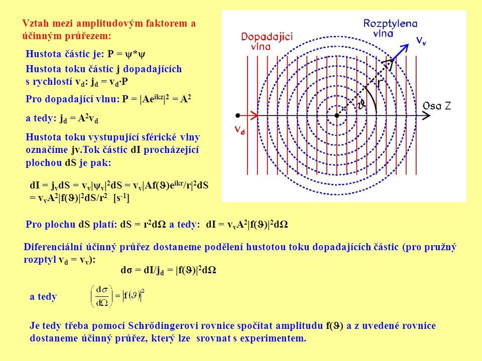 Vztah mezi amplitudovým faktorem a účinným průřezem: Hustota částic je: P = ψ*ψ Hustota toku částic j dopadajících s rychlostí v d : j d = v d ∙P Pro dopadající vlnu: P = |Ae ikz | 2 = A 2 a tedy: j d = A 2 v d Hustota toku vystupující sférické vlny označíme jv.Tok částic dI procházející plochou dS je pak: dI = j v dS = v v |ψ v | 2 dS = v v |Af( )e ikr /r| 2 dS = v v A 2 |f( )| 2 dS/r 2 [s -1 ] Pro plochu dS platí: dS = r 2 dΩ a tedy: dI = v v A 2 |f( )| 2 dΩ Diferenciální účinný průřez dostaneme podělení hustotou toku dopadajících částic (pro pružný rozptyl v d = v v ): dσ = dI/j d = |f( )| 2 dΩ a tedy Je tedy třeba pomocí Schrődingerovi rovnice spočítat amplitudu f( ) a z uvedené rovnice dostaneme účinný průřez, který lze srovnat s experimentem.