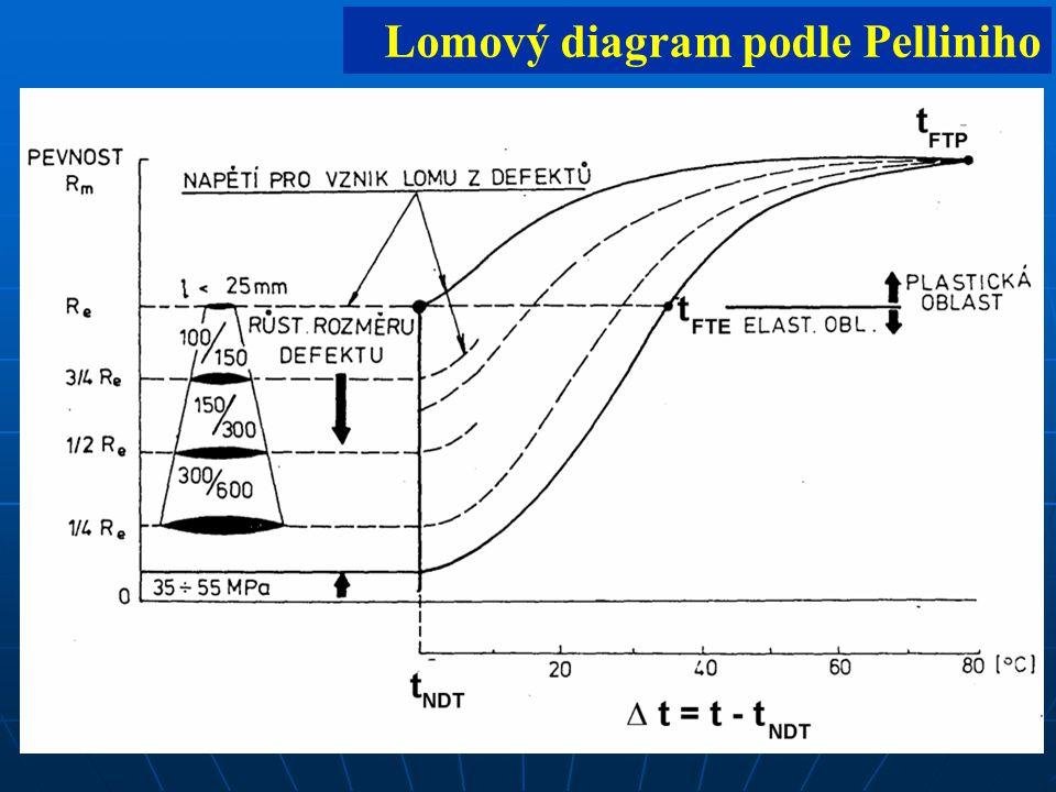 3 Lomový diagram podle Pelliniho