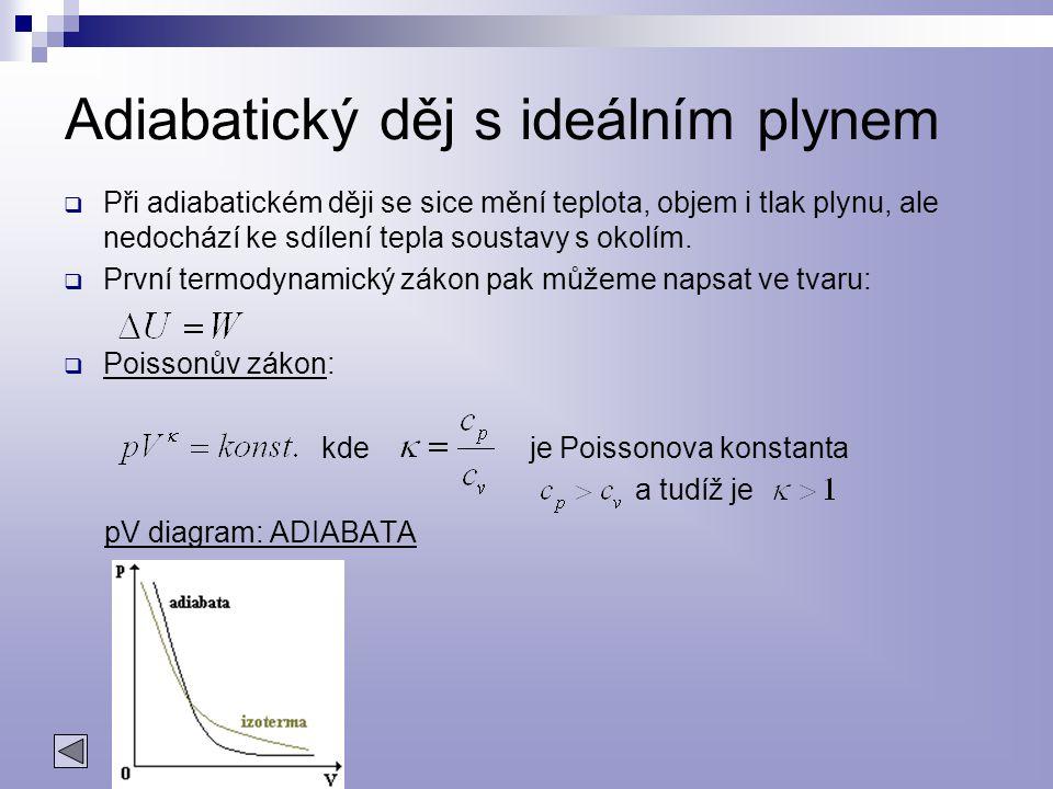 Adiabatický děj s ideálním plynem  Při adiabatickém ději se sice mění teplota, objem i tlak plynu, ale nedochází ke sdílení tepla soustavy s okolím.