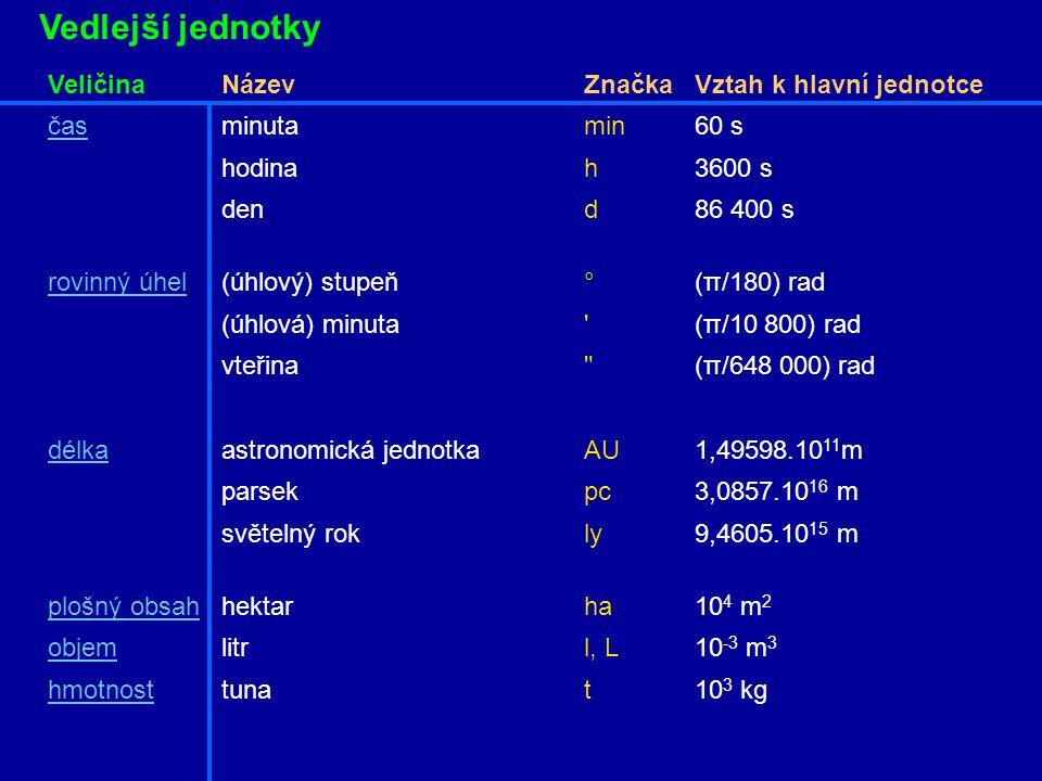 Odvozené jednotky Název veličiny Rozměr jednotky Název j. Značka j. rovinný úhel1 radiánrad prostorový úhel1 steradiánsr kmitočets -1 hertzHz sílam.kg