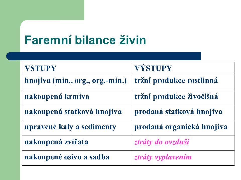 Faremní bilance živin VSTUPYVÝSTUPY hnojiva (min., org., org.-min.)tržní produkce rostlinná nakoupená krmivatržní produkce živočišná nakoupená statkov