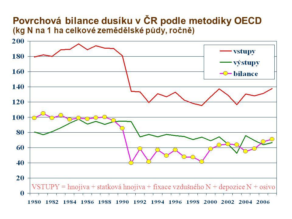 Povrchová bilance dusíku v ČR podle metodiky OECD (kg N na 1 ha celkové zemědělské půdy, ročně) VSTUPY = hnojiva + statková hnojiva + fixace vzdušného