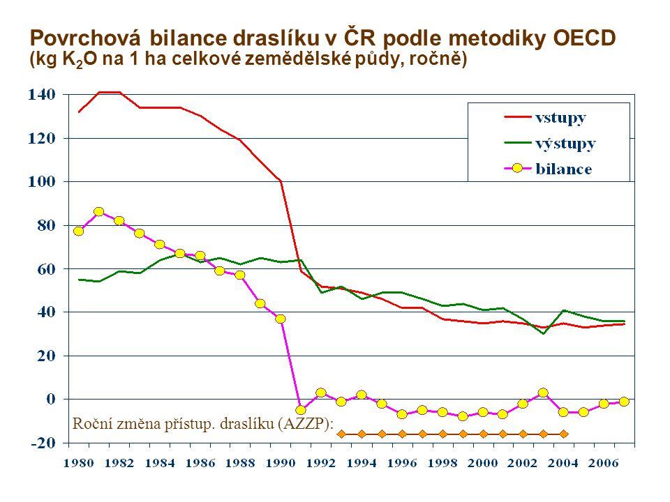 Povrchová bilance draslíku v ČR podle metodiky OECD (kg K 2 O na 1 ha celkové zemědělské půdy, ročně) Roční změna přístup. draslíku (AZZP):