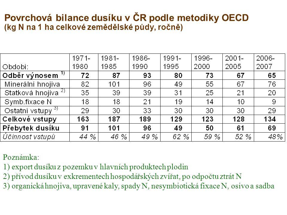 Povrchová bilance dusíku v ČR podle metodiky OECD (kg N na 1 ha celkové zemědělské půdy, ročně) Poznámka: 1) export dusíku z pozemku v hlavních produktech plodin 2) přívod dusíku v exkrementech hospodářských zvířat, po odpočtu ztrát N 3) organická hnojiva, upravené kaly, spady N, nesymbiotická fixace N, osivo a sadba