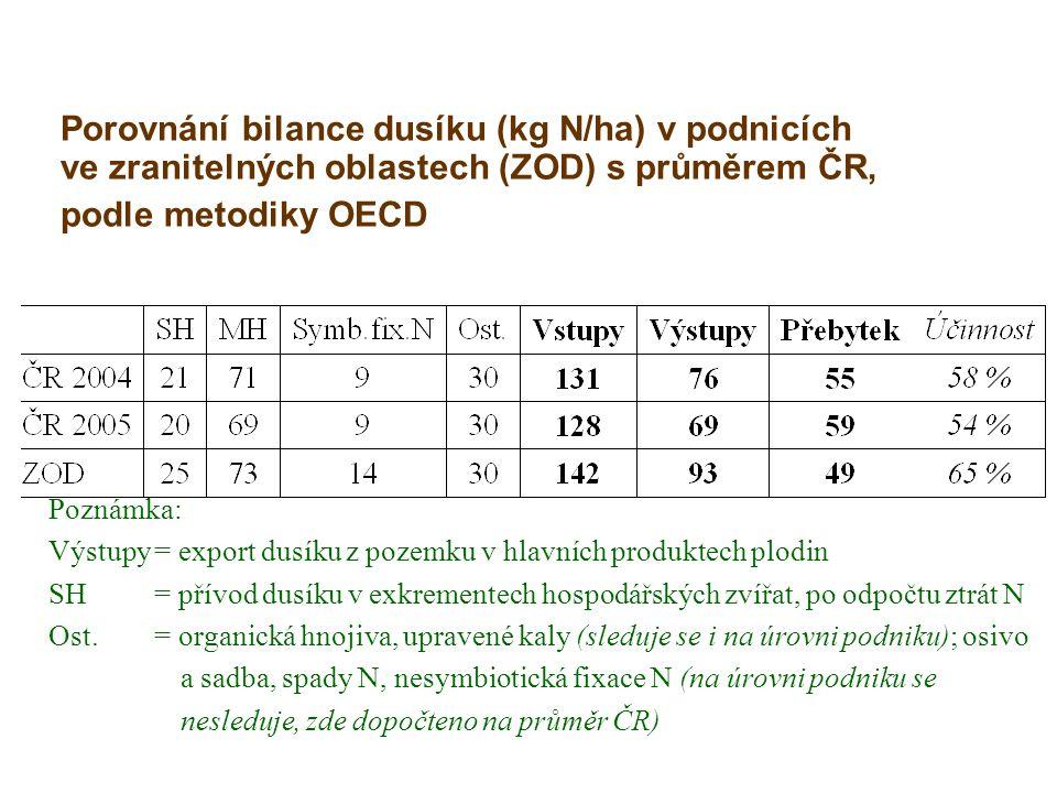 Porovnání bilance dusíku (kg N/ha) v podnicích ve zranitelných oblastech (ZOD) s průměrem ČR, podle metodiky OECD Poznámka: Výstupy= export dusíku z p