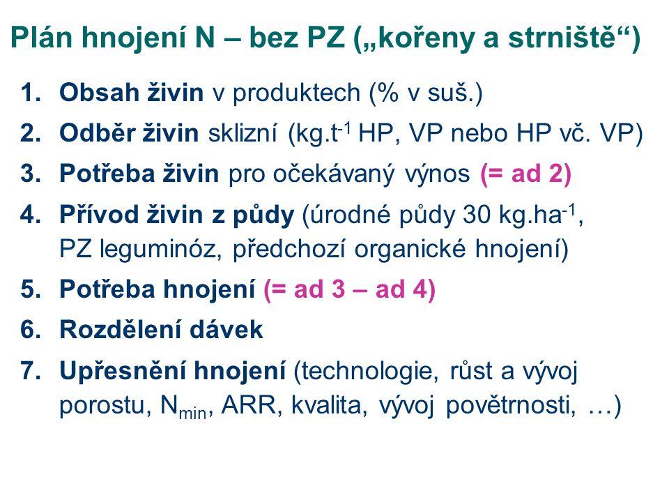 """Plán hnojení N – bez PZ (""""kořeny a strniště"""") 1.Obsah živin v produktech (% v suš.) 2.Odběr živin sklizní (kg.t -1 HP, VP nebo HP vč. VP) 3.Potřeba ži"""