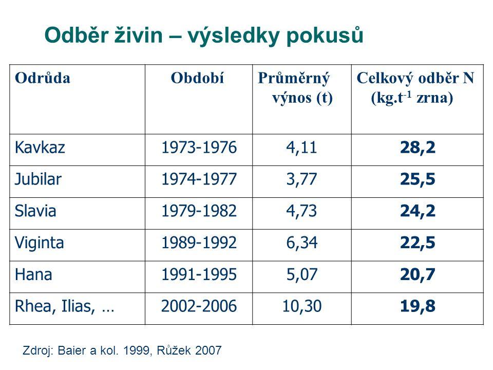 Odběr živin – výsledky pokusů Odrůda Období Průměrný výnos (t) Celkový odběr N (kg.t -1 zrna) Kavkaz1973-19764,1128,2 Jubilar1974-19773,7725,5 Slavia1