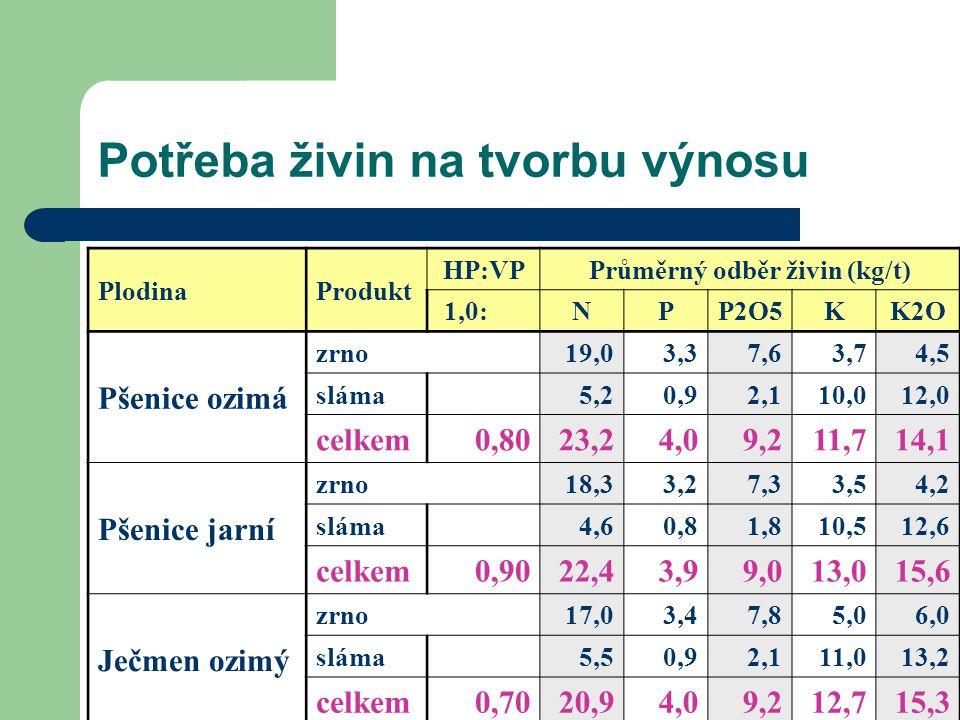 Potřeba živin na tvorbu výnosu PlodinaProdukt HP:VPPrůměrný odběr živin (kg/t) 1,0:NPP2O5KK2O Pšenice ozimá zrno 19,03,37,6 3,7 4,5 sláma 5,20,92,1 10,0 12,0 celkem 0,8023,24,09,211,714,1 Pšenice jarní zrno 18,33,27,3 3,5 4,2 sláma 4,60,81,8 10,5 12,6 celkem0,9022,43,99,013,015,6 Ječmen ozimý zrno 17,03,47,8 5,0 6,0 sláma 5,50,92,1 11,0 13,2 celkem0,7020,94,09,212,715,3