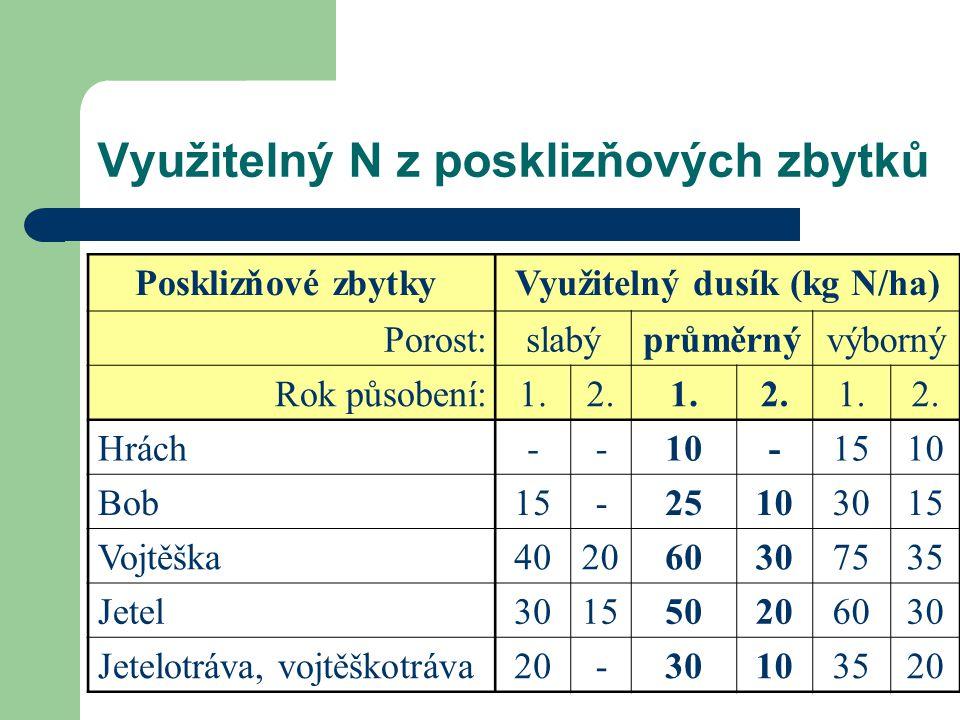 Využitelný N z posklizňových zbytků Posklizňové zbytkyVyužitelný dusík (kg N/ha) Porost:slabýprůměrnývýborný Rok působení:1.2.1.2.1.2.