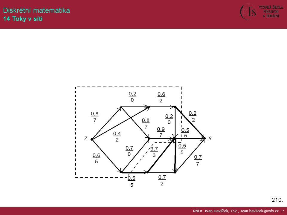 210. RNDr. Ivan Havlíček, CSc., ivan.havlicek@vsfs.cz :: Diskrétní matematika 14 Toky v síti