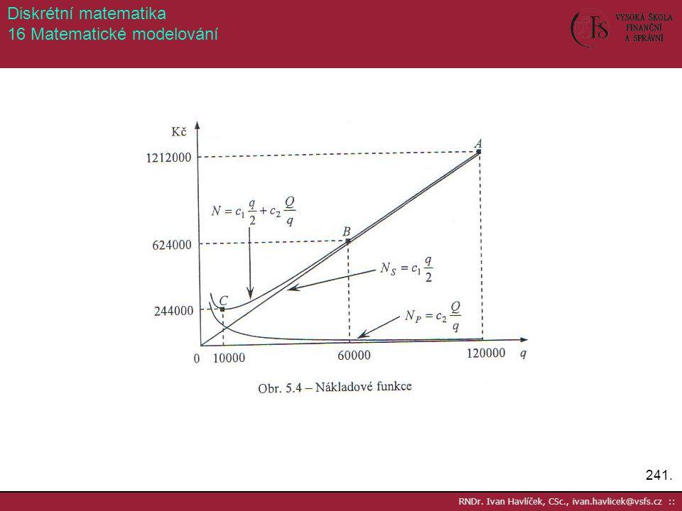 241. RNDr. Ivan Havlíček, CSc., ivan.havlicek@vsfs.cz :: Diskrétní matematika 16 Matematické modelování
