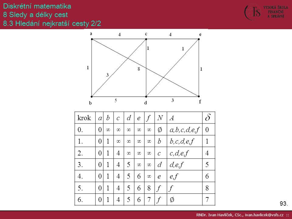 93. RNDr. Ivan Havlíček, CSc., ivan.havlicek@vsfs.cz :: Diskrétní matematika 8 Sledy a délky cest 8.3 Hledání nejkratší cesty 2/2 krokabcdefNA 0.0 ∞∞∞