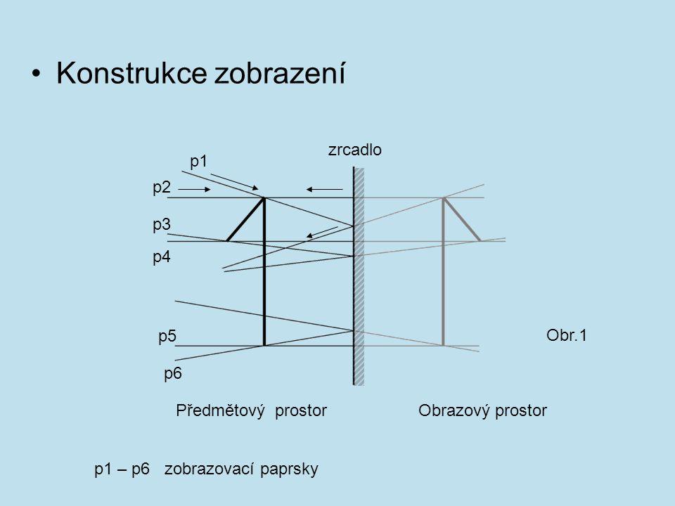 Konstrukce zobrazení p1 p2 p3 p4 p6 p5 Předmětový prostorObrazový prostor zrcadlo p1 – p6 zobrazovací paprsky Obr.1