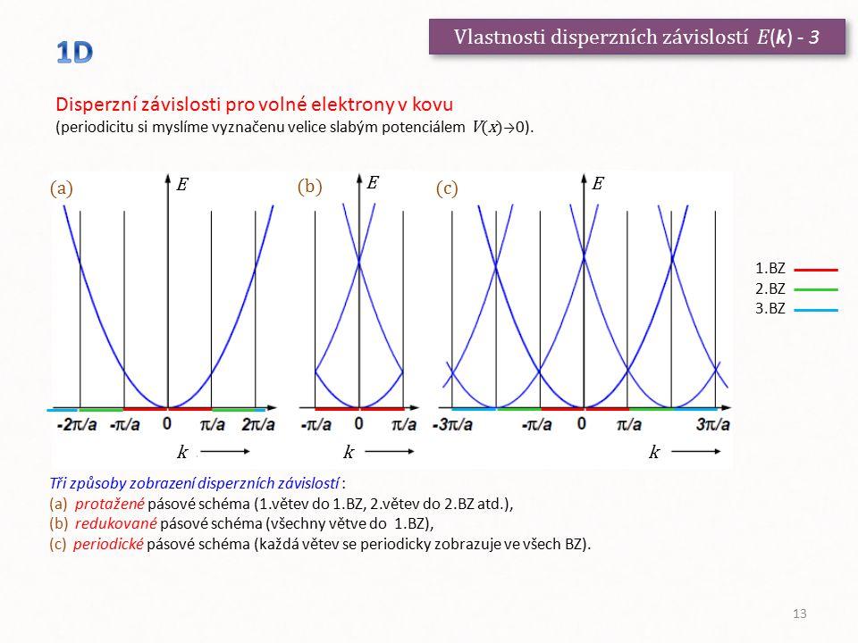 Vlastnosti disperzních závislostí E (k) - 3 Disperzní závislosti pro volné elektrony v kovu (periodicitu si myslíme vyznačenu velice slabým potenciále